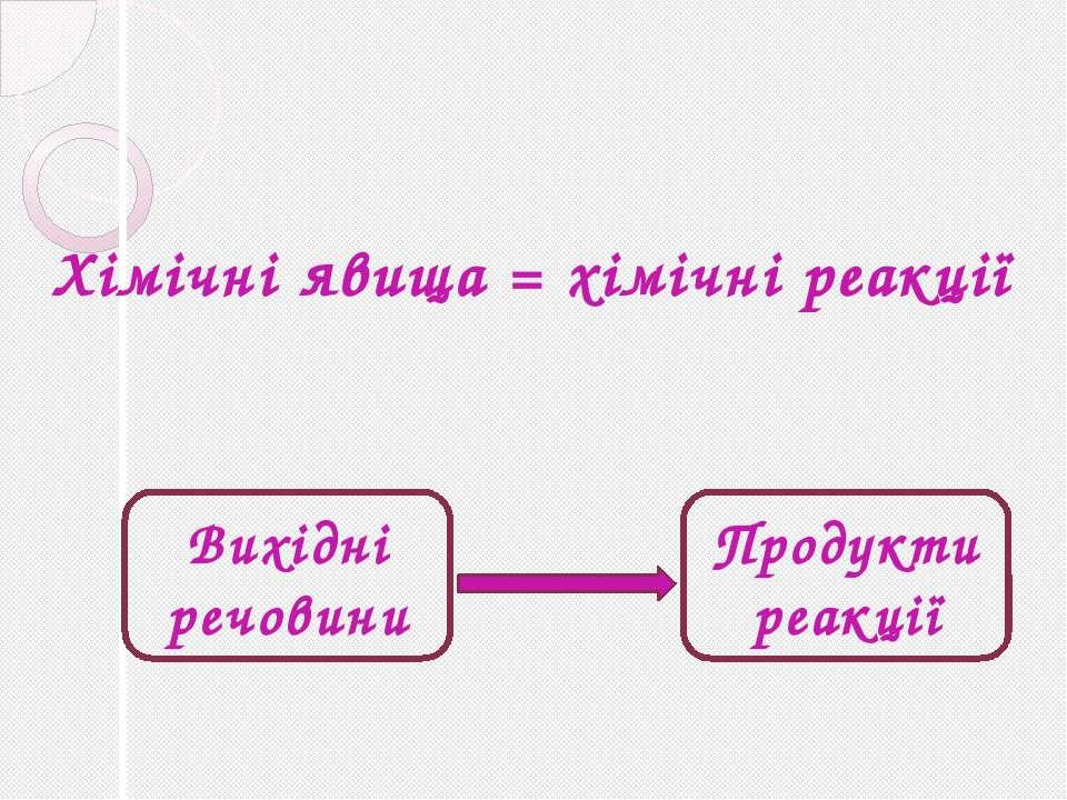 Хімічні явища = хімічні реакції Вихідні речовини Продукти реакції Домашнє зав...