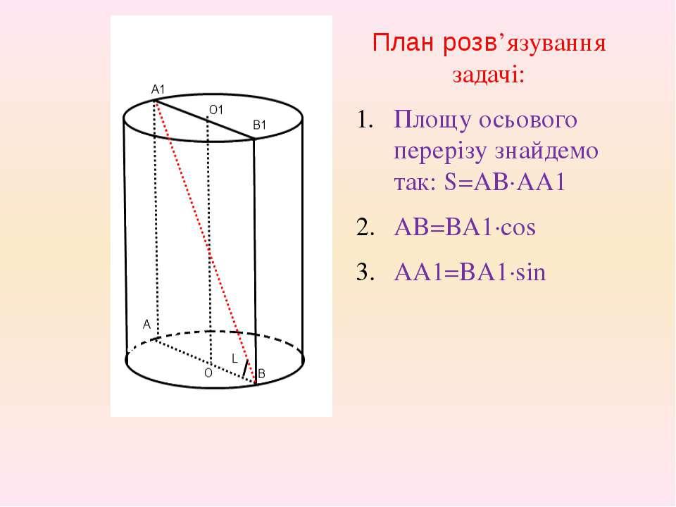 План розв'язування задачі: Площу осьового перерізу знайдемо так: S=AB·AA1 AB=...