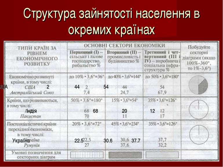 Структура зайнятості населення в окремих країнах Індія 68 20 12 Україна 22.5 ...