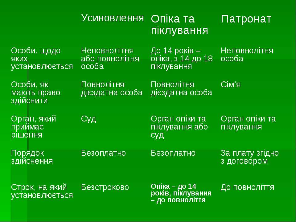 Усиновлення Опіка та піклування Патронат Особи, щодо яких установлюється Непо...