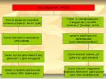 НЕСТАНДАРТНІ УРОКИ Урок із зміненим способом організації (лекції, захист ідей...