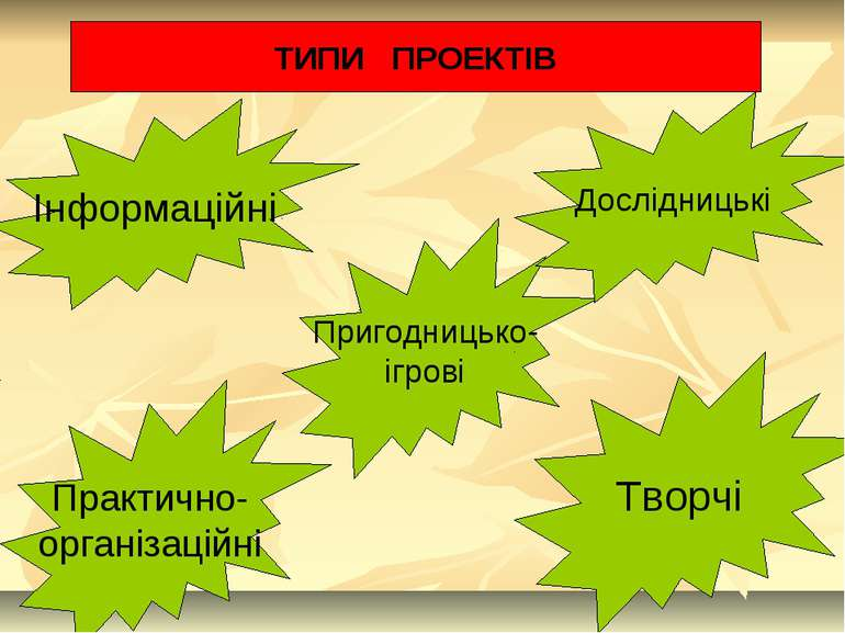 ТИПИ ПРОЕКТІВ Інформаційні Практично- організаційні Пригодницько- ігрові Досл...