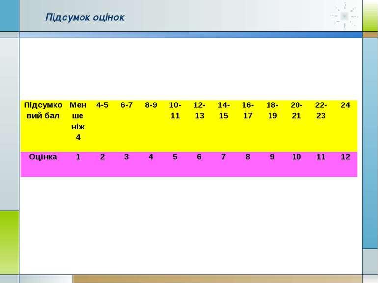 Підсумок оцінок Підсумковий бал Менше ніж 4 4-5 6-7 8-9 10-11 12-13 14-15 16-...