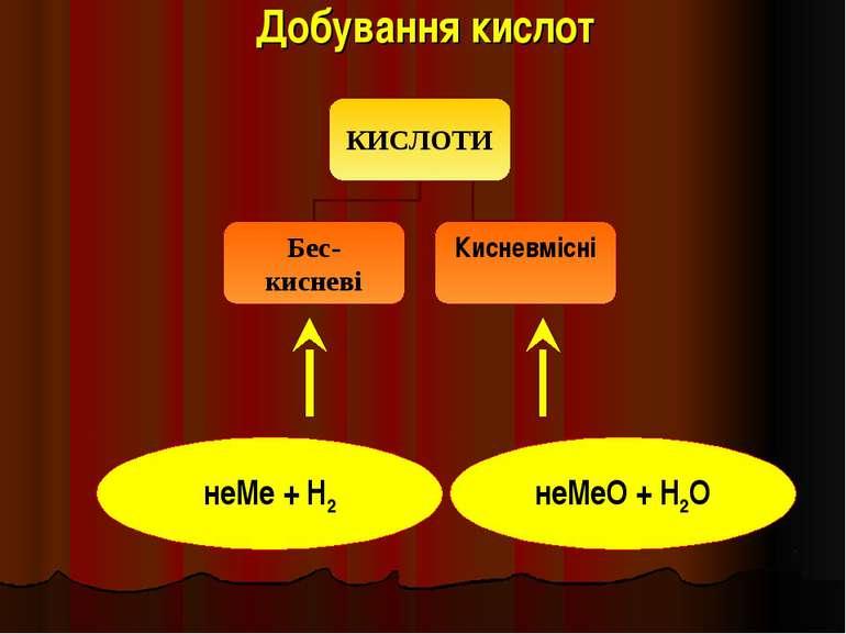 Добування кислот неМе + Н2 неМеО + Н2О