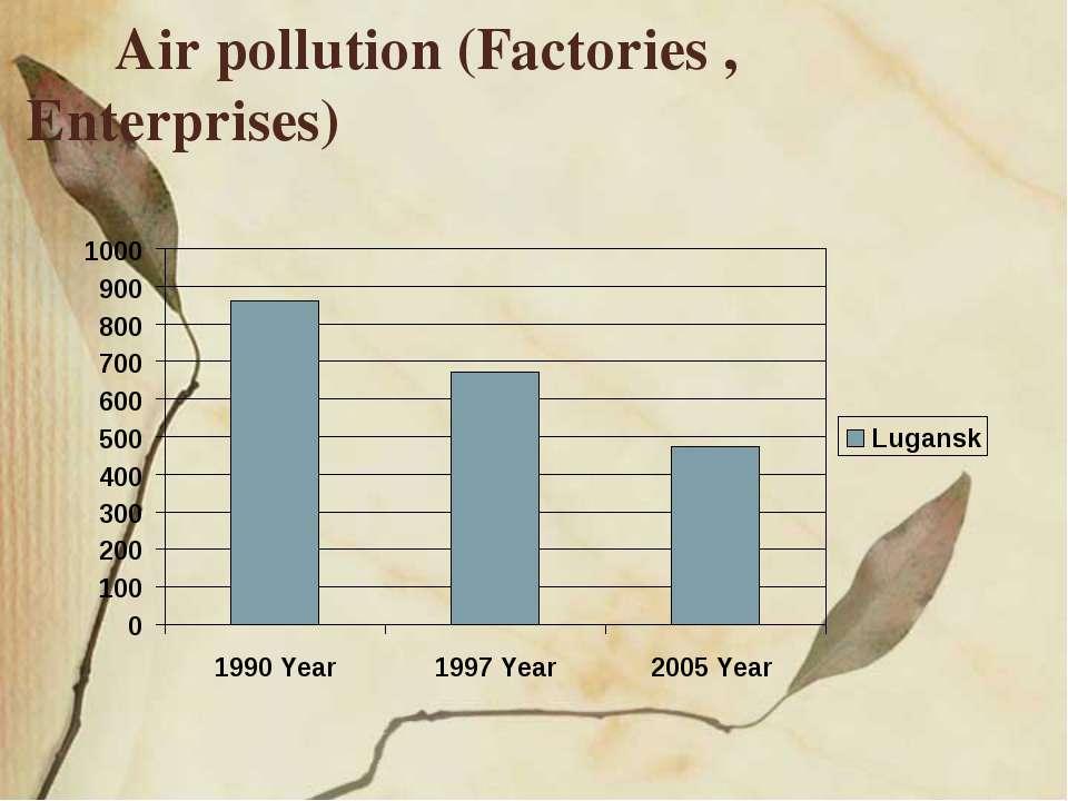 Air pollution (Factories , Enterprises)