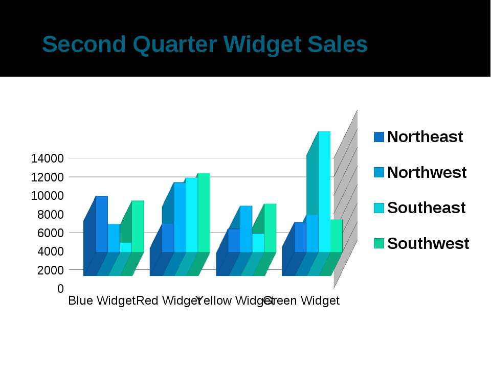 Second Quarter Widget Sales There was a sharp increase in Red widgets due to ...