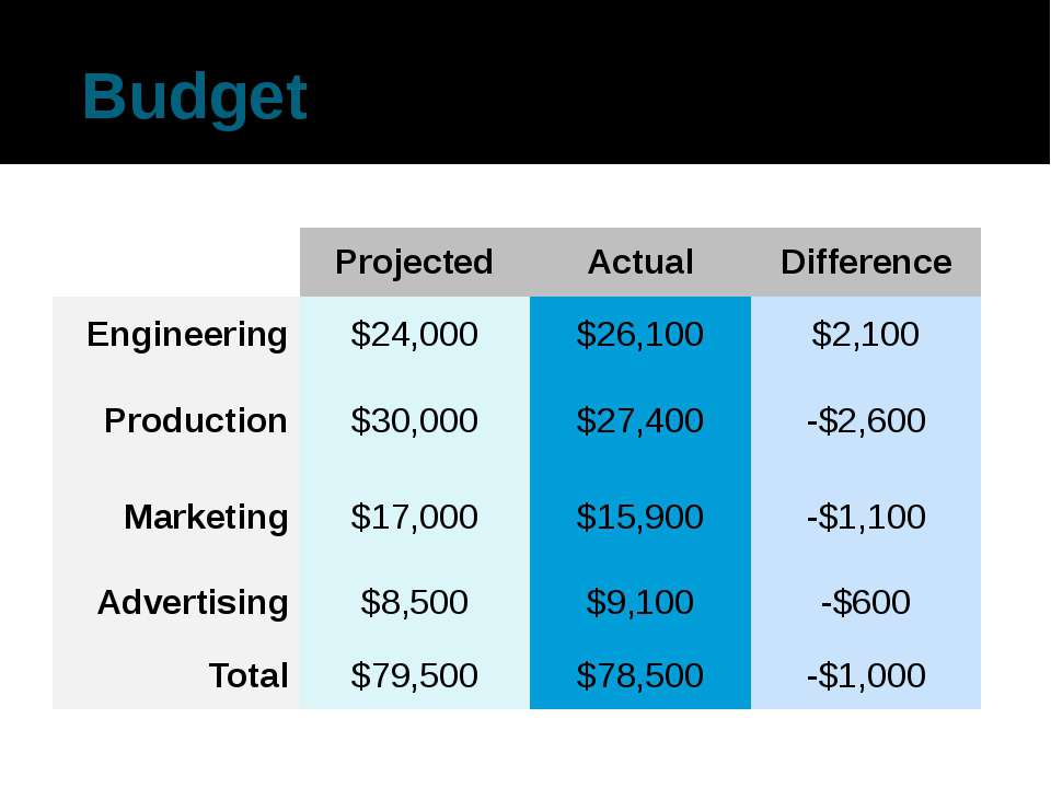 Budget Projected Actual Difference Engineering $24,000 $26,100 $2,100 Product...