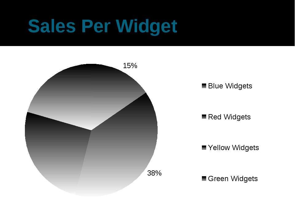 Sales Per Widget