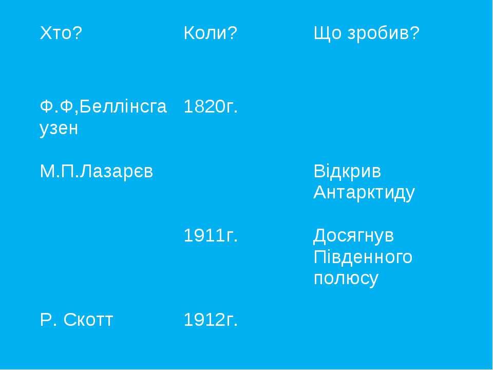 Хто? Коли? Що зробив? Ф.Ф,Беллінсгаузен 1820г. М.П.Лазарєв Відкрив Антарктиду...