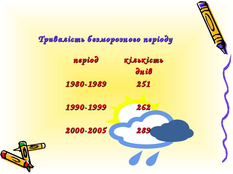 Тривалість безморозного періоду період кількість днів 1980-1989 251 1990-1999...