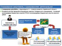 Планування закупівель з урахуванням регіональної преференції 15% Планування з...