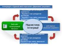 Інтеграція з Єдиний веб-порталом «Державні закупівлі» Веб-сайт «електронний К...