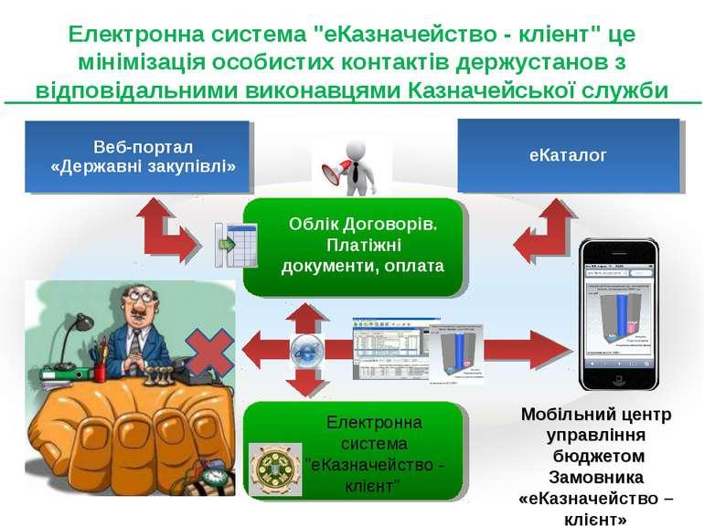 """Електронна система """"еКазначейство - кліент"""" це мінімізація особистих контакті..."""