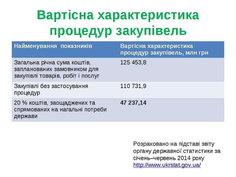 Вартісна характеристика процедур закупівель Розраховано на підставі звіту орг...