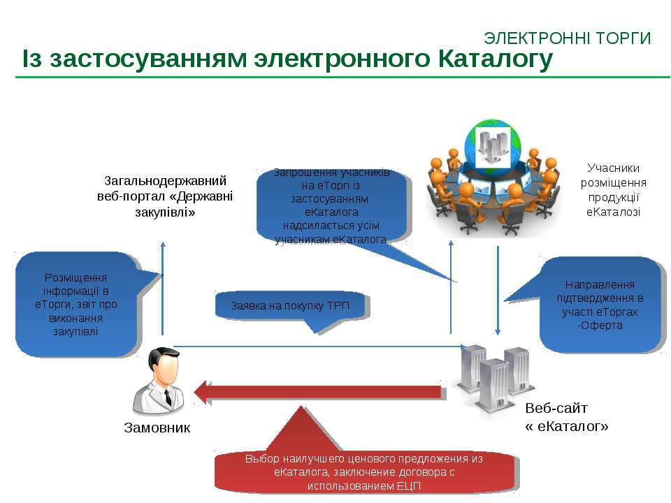 Учасники розміщення продукції еКаталозі Направлення підтвердження в участі еТ...