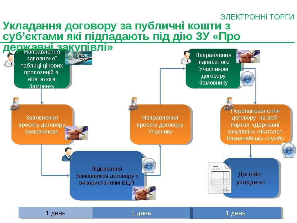 Направлення заповненої таблиці цінових пропозицій з еКаталога Замонику Заповн...