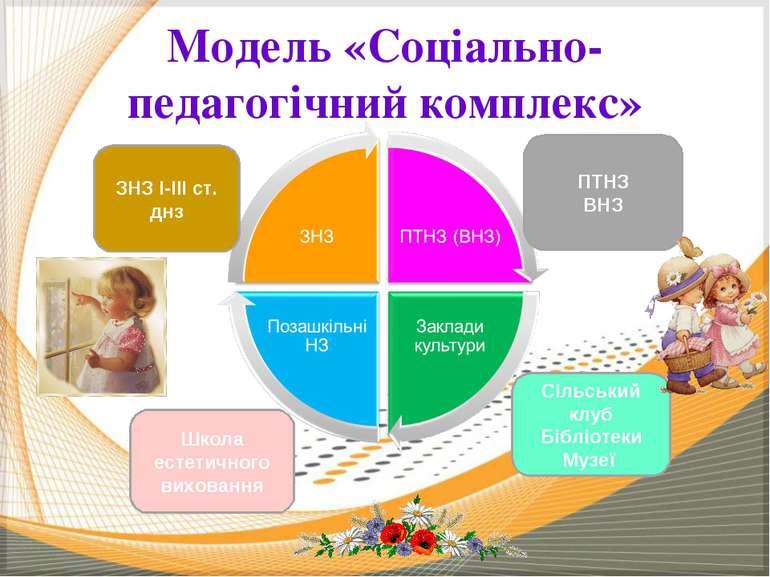 Модель «Соціально-педагогічний комплекс» ЗНЗ І-ІІІ ст. днз ПТНЗ ВНЗ Школа ест...