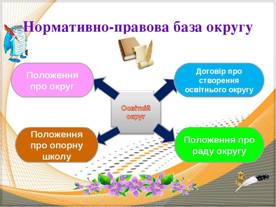 Нормативно-правова база округу Положення про округ Положення про опорну школу...