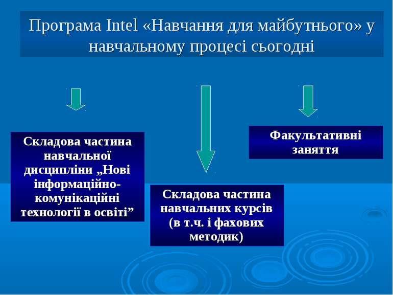 Програма Intel «Навчання для майбутнього» у навчальному процесі сьогодні Скла...
