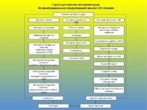 Структура науково-методичної ради Великобудищанської спеціалізованої школи І-...