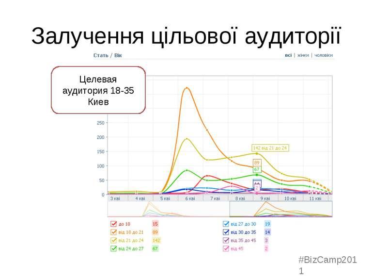 Залучення цільової аудиторії Целевая аудитория 18-35 Киев #BizCamp2011