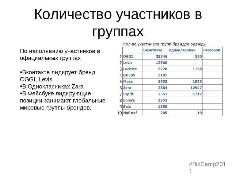 Количество участников в группах По наполнению участников в официальных группа...