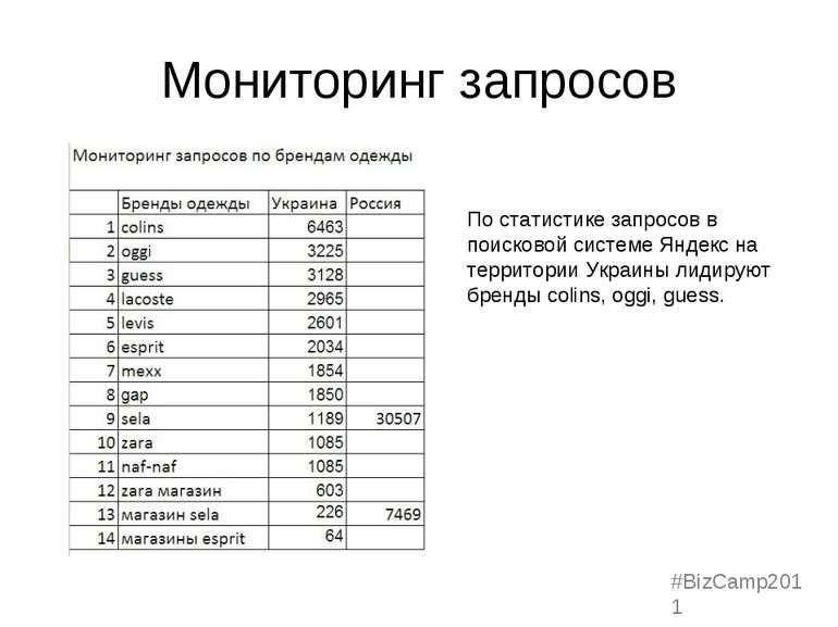 Мониторинг запросов По статистике запросов в поисковой системе Яндекс на терр...
