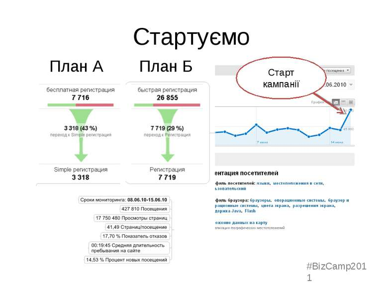 Стартуємо План А План Б Старт кампанії #BizCamp2011