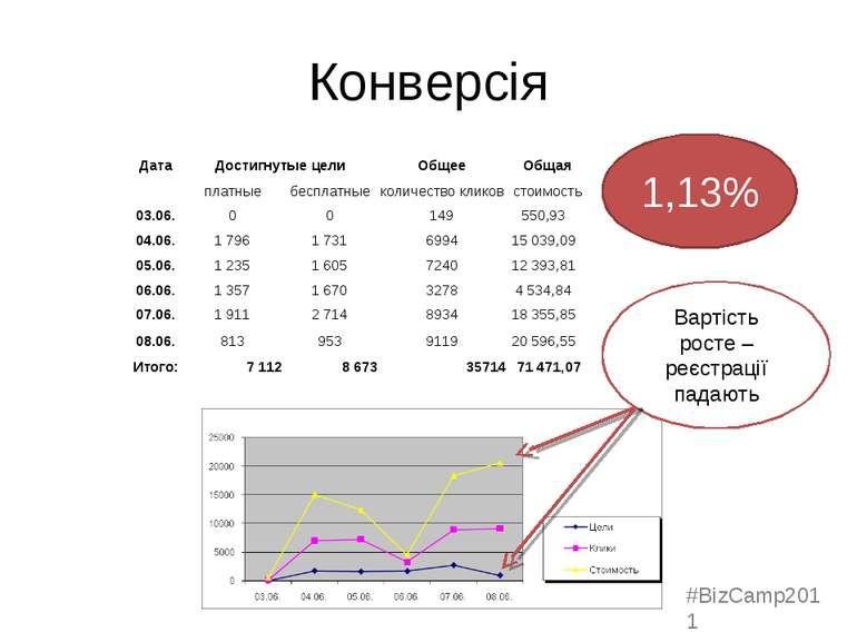 Конверсія Вартість росте – реєстрації падають 1,13% #BizCamp2011 Дата Достигн...