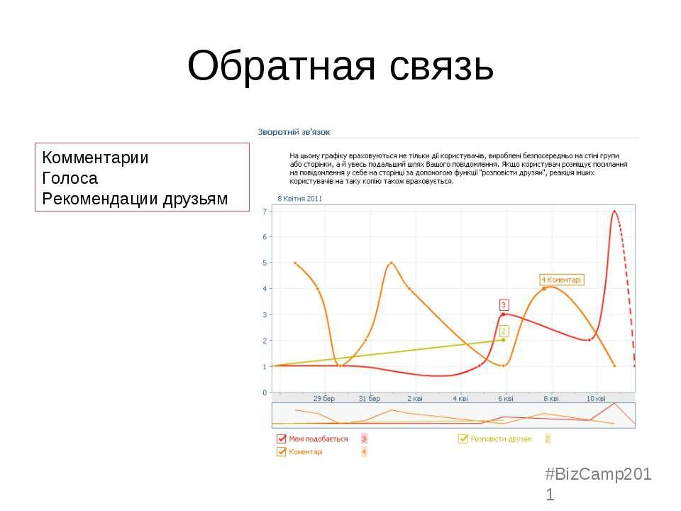Обратная связь Комментарии Голоса Рекомендации друзьям #BizCamp2011