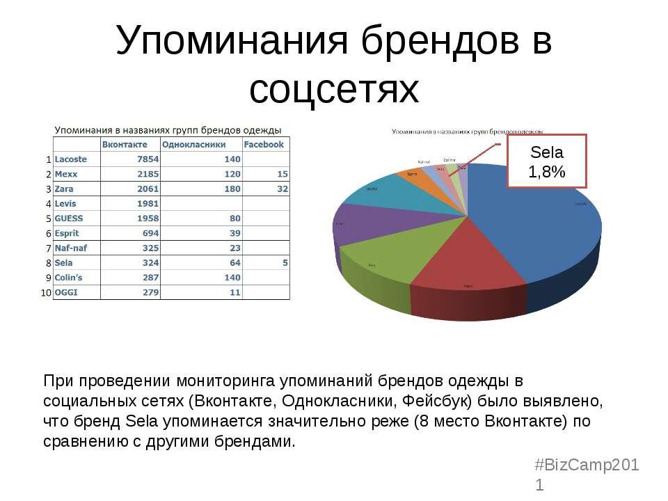 Упоминания брендов в соцсетях Sela 1,8% При проведении мониторинга упоминаний...