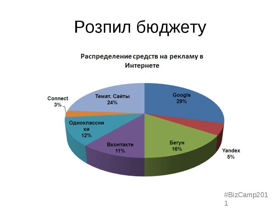 Розпил бюджету #BizCamp2011