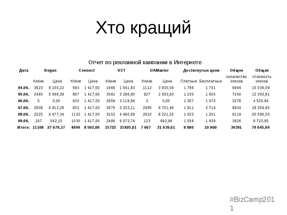 Хто кращий #BizCamp2011 Отчет по рекламной кампании в Интернете Дата Begun Co...