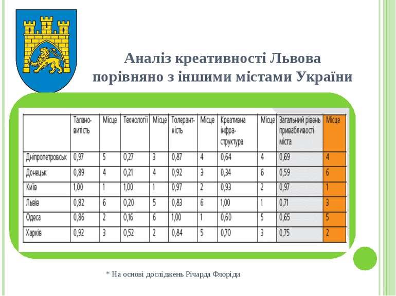 Аналіз креативності Львова порівняно з іншими містами України