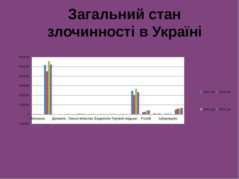 Загальний стан злочинності в Україні