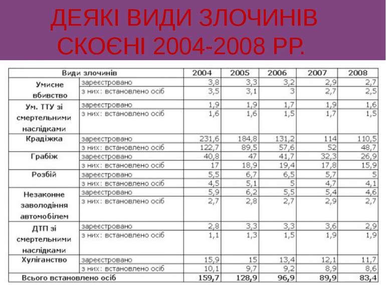 ДЕЯКІ ВИДИ ЗЛОЧИНІВ СКОЄНІ 2004-2008 РР.