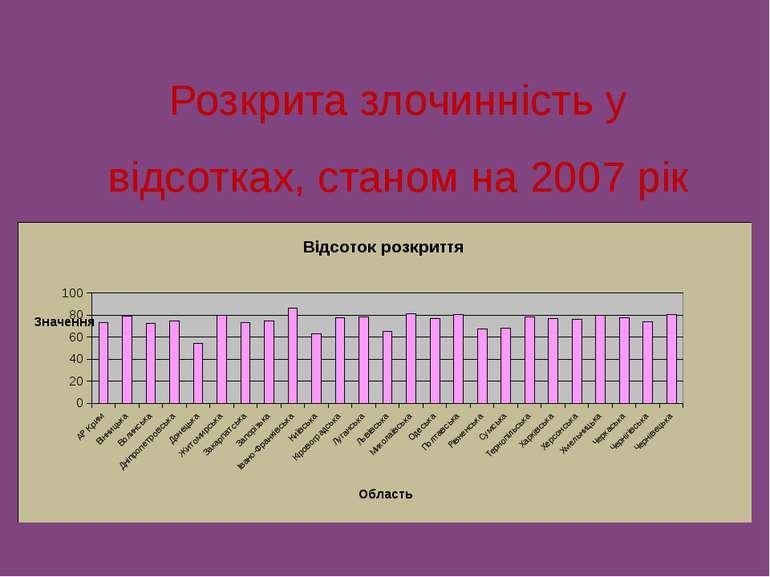 Розкрита злочинність у відсотках, станом на 2007 рік