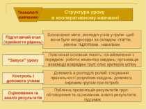 . . Структура уроку в кооперативному навчанні Технології навчання Визначення ...