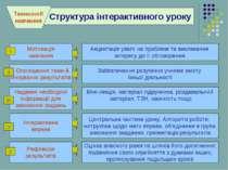 . . Структура інтерактивного уроку Міні-лекція, матеріал підручника, роздавал...