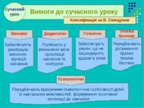 . . Вимоги до сучасного уроку Сучасний урок Забезпечують реалізацію виховних ...