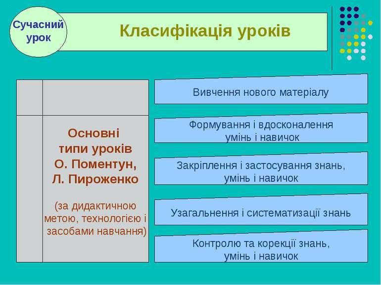 . . Основні типи уроків О. Поментун, Л. Пироженко (за дидактичною метою, техн...