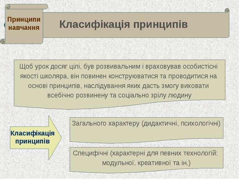 . . Класифікація принципів Принципи навчання Щоб урок досяг цілі, був розвива...