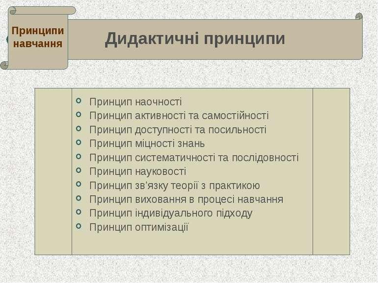 Дидактичні принципи . Дидактичні принципи Принципи навчання Принцип наочності...