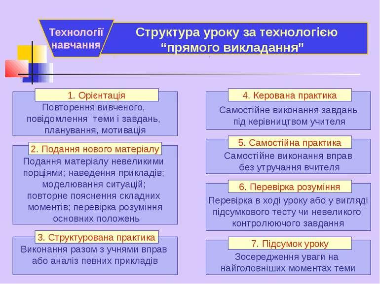 """. . Структура уроку за технологією """"прямого викладання"""" Технології навчання П..."""