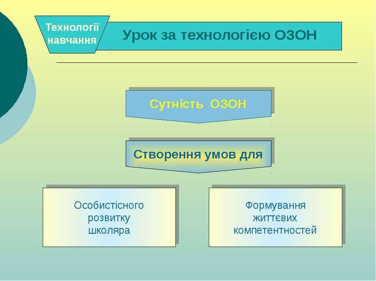 . . Формування життєвих компетентностей Особистісного розвитку школяра Сутніс...