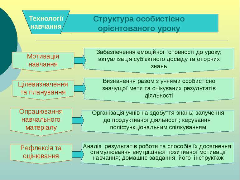 . . Структура особистісно орієнтованого уроку Технології навчання Визначення ...