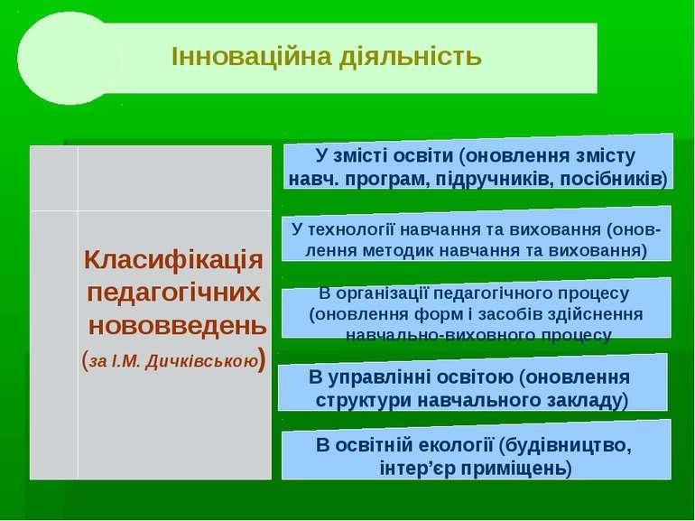 . . Класифікація педагогічних нововведень (за І.М. Дичківською) У змісті осві...
