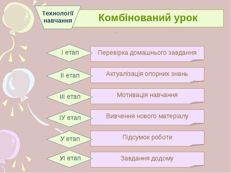 . . Комбінований урок Технології навчання Перевірка домашнього завдання І ета...