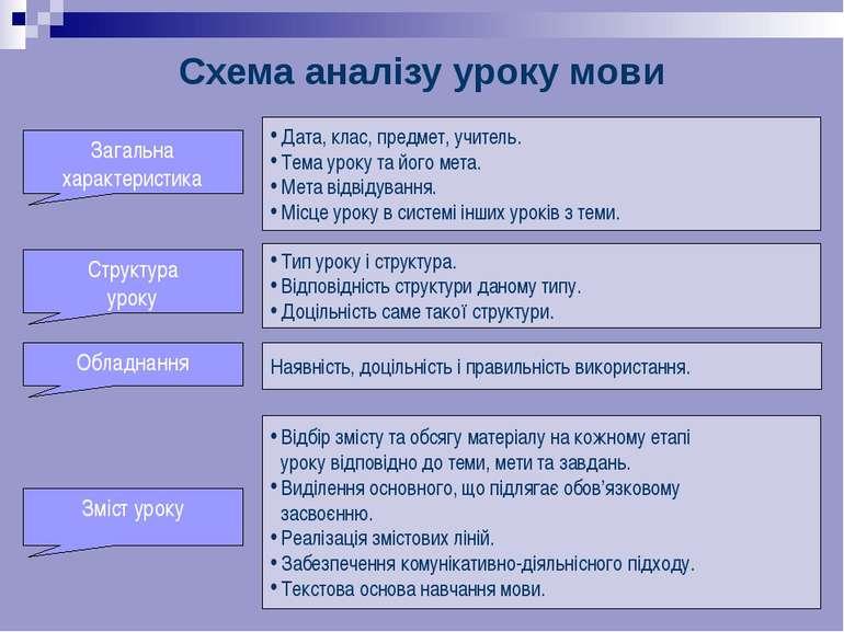 Схема аналізу уроку мови . Дата, клас, предмет, учитель. Тема уроку та його м...