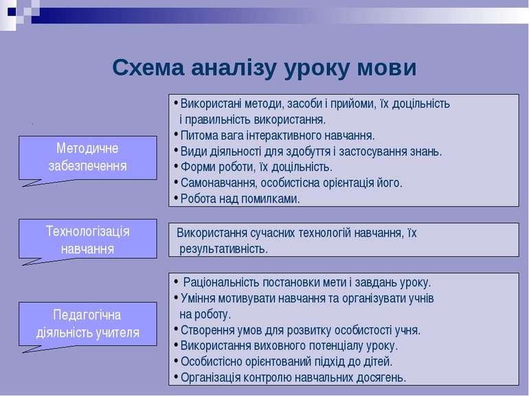 Схема аналізу уроку мови . Методичне забезпечення Використані методи, засоби ...